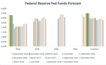Sep 2020 Fed Interest Rate Decision