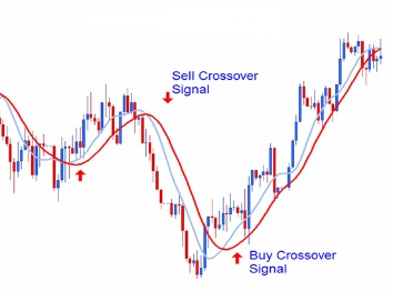 Simple Moving Averages Make Trends Stand Out