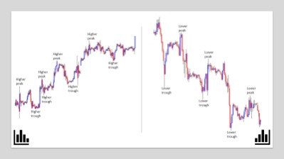What Is Forex Trading? How To Trade Online