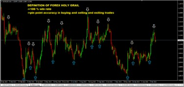 The Surreptitious Holy Grail Of Forex Indicators