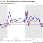 Top Major Us Imports And Exports With Statistics