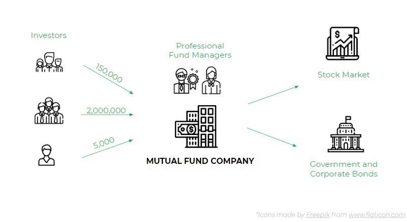 10 Great Mutual Funds To Invest In For The Long Haul