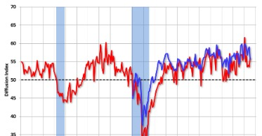 Manufacturing Growth Sped Up In February