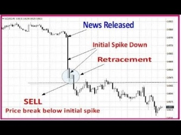News Trading Forex Trading