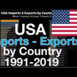 U S. Total Crude Oil And Products Imports