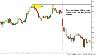 Trading In The Zone Free Summary By Mark Douglas