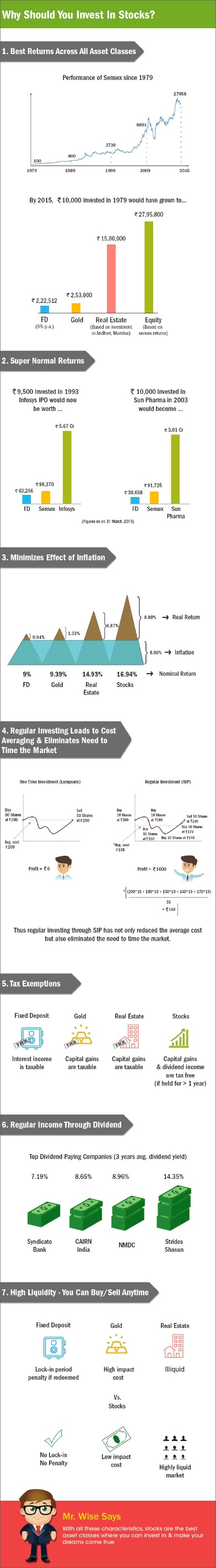 How To Learn To Invest In The Stock Market