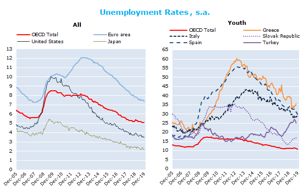 Two Questions About European Unemployment On Jstor