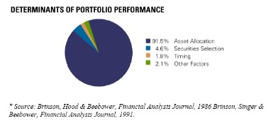Dr  Roger Ibbotson On Asset Allocation And Its Performance On Building Portfolios
