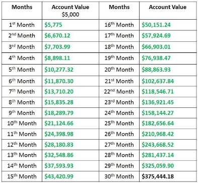 Can You Start Day Trading For A Living With $1000?