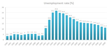 Why The Unemployment Rate Is So Misleading